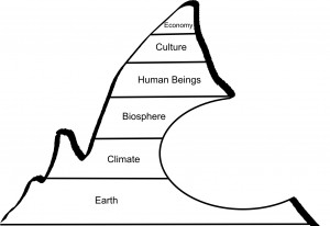 The holon hierarchy for permaculture, when the economy consumes what it is dependent on - Creative Commons License