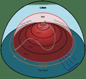 Internal-External - Zones & Sectors