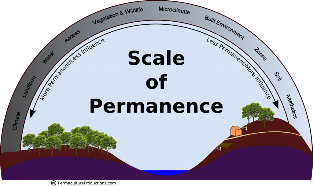 Scale of Permanence