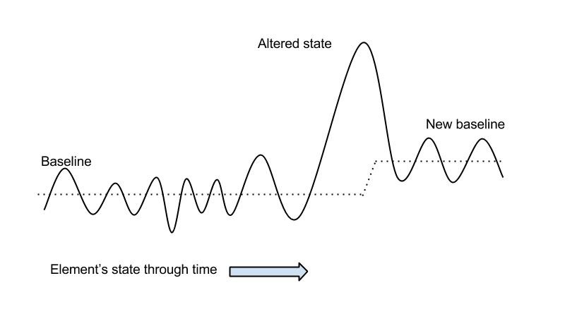 Changing Baselines States