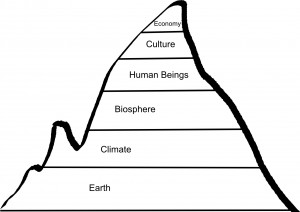 The holon hierarchy for permaculture - Creative Commons License