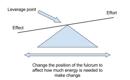 Leverage points fulcrum