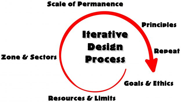 Iterative Design Process